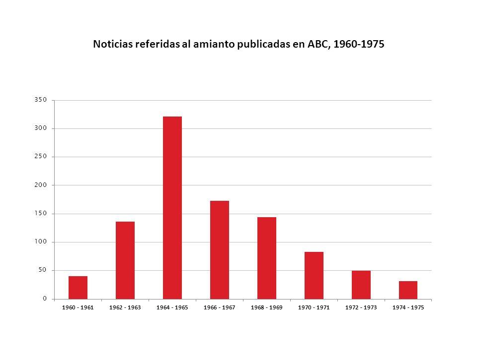 Noticias referidas al amianto publicadas en ABC, 1960-1975