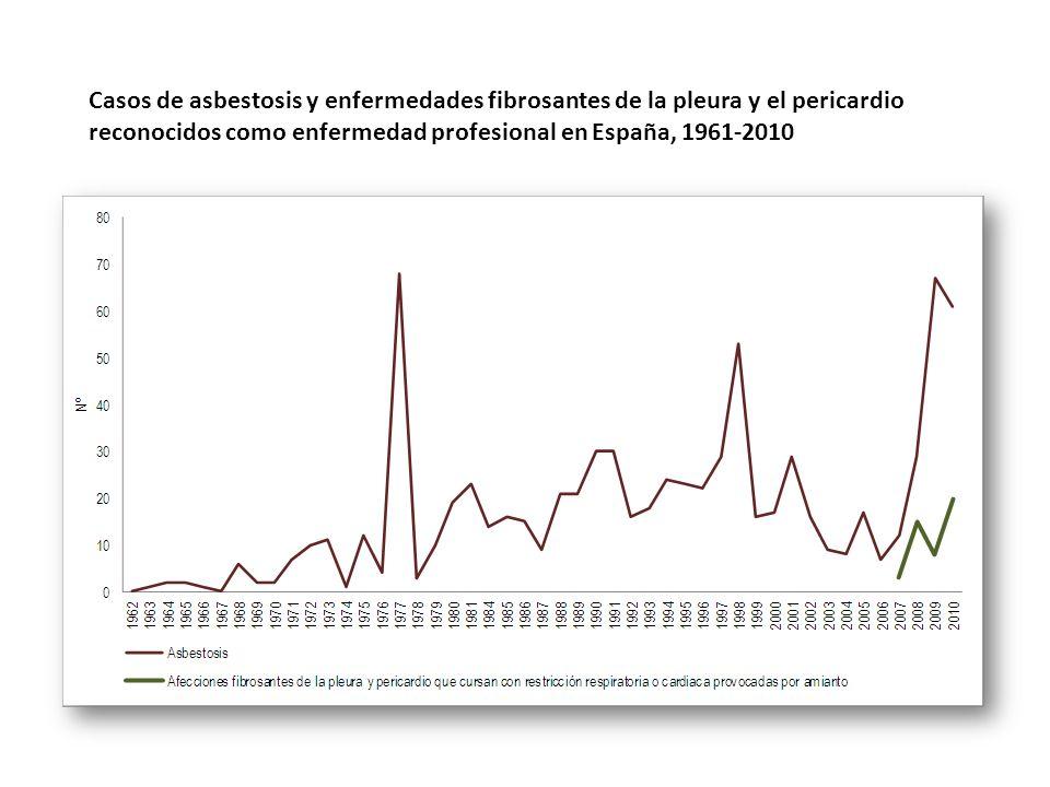 Casos de asbestosis y enfermedades fibrosantes de la pleura y el pericardio reconocidos como enfermedad profesional en España, 1961-2010