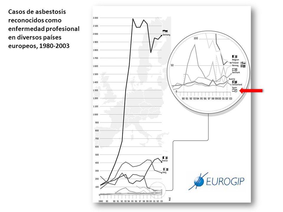 Casos de asbestosis reconocidos como enfermedad profesional en diversos países europeos, 1980-2003
