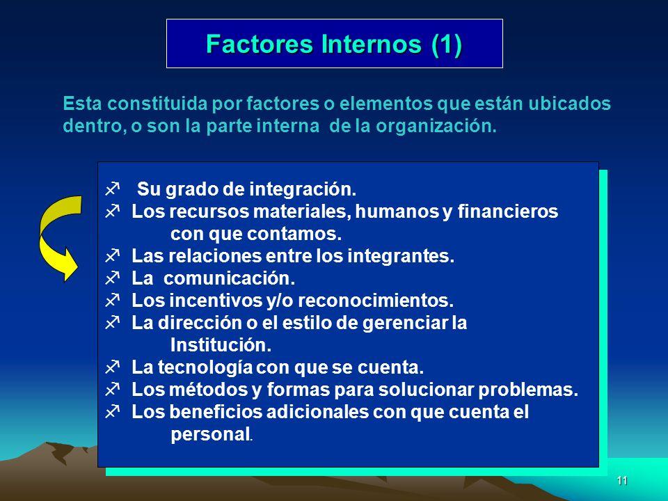 11 Factores Internos (1) Factores Internos (1) Esta constituida por factores o elementos que están ubicados dentro, o son la parte interna de la organ