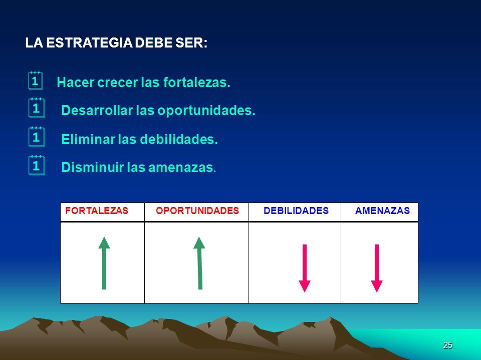 25 FORTALEZAS OPORTUNIDADES DEBILIDADES AMENAZAS LA ESTRATEGIA DEBE SER: Hacer crecer las fortalezas. Desarrollar las oportunidades. Eliminar las debi