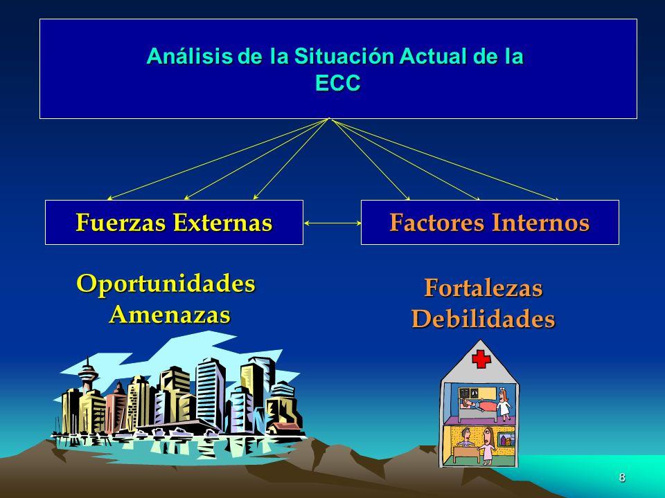 8 Análisis de la Situación Actual de la ECC Fuerzas Externas Fuerzas ExternasOportunidadesAmenazas Factores Internos Factores InternosFortalezasDebili