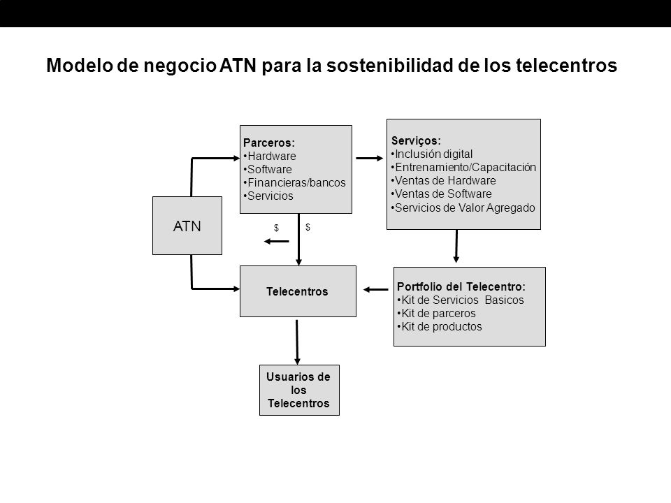 Modelo de negocio ATN para la sostenibilidad de los telecentros Telecentros ATN Serviços: Inclusión digital Entrenamiento/Capacitación Ventas de Hardware Ventas de Software Servicios de Valor Agregado Portfolio del Telecentro: Kit de Servicios Basicos Kit de parceros Kit de productos Parceros: Hardware Software Financieras/bancos Servicios $ Usuarios de los Telecentros $