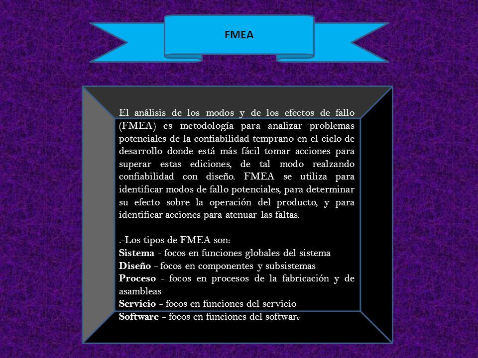 El análisis de los modos y de los efectos de fallo (FMEA) es metodología para analizar problemas potenciales de la confiabilidad temprano en el ciclo