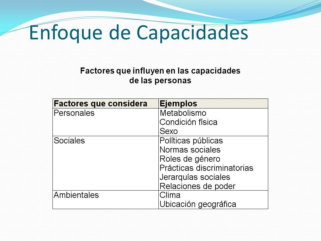 Enfoque de Capacidades Factores que influyen en las capacidades de las personas