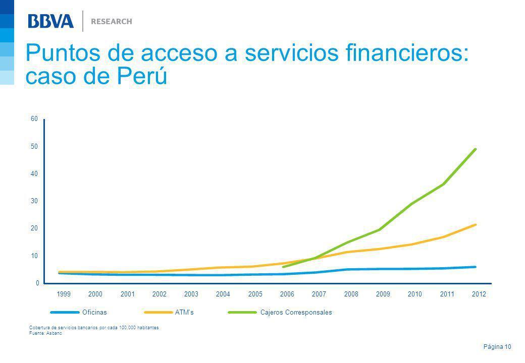 Puntos de acceso a servicios financieros: caso de Perú Página 10 Cobertura de servicios bancarios por cada 100,000 habitantes Fuente: Asbanc 0 10 20 3