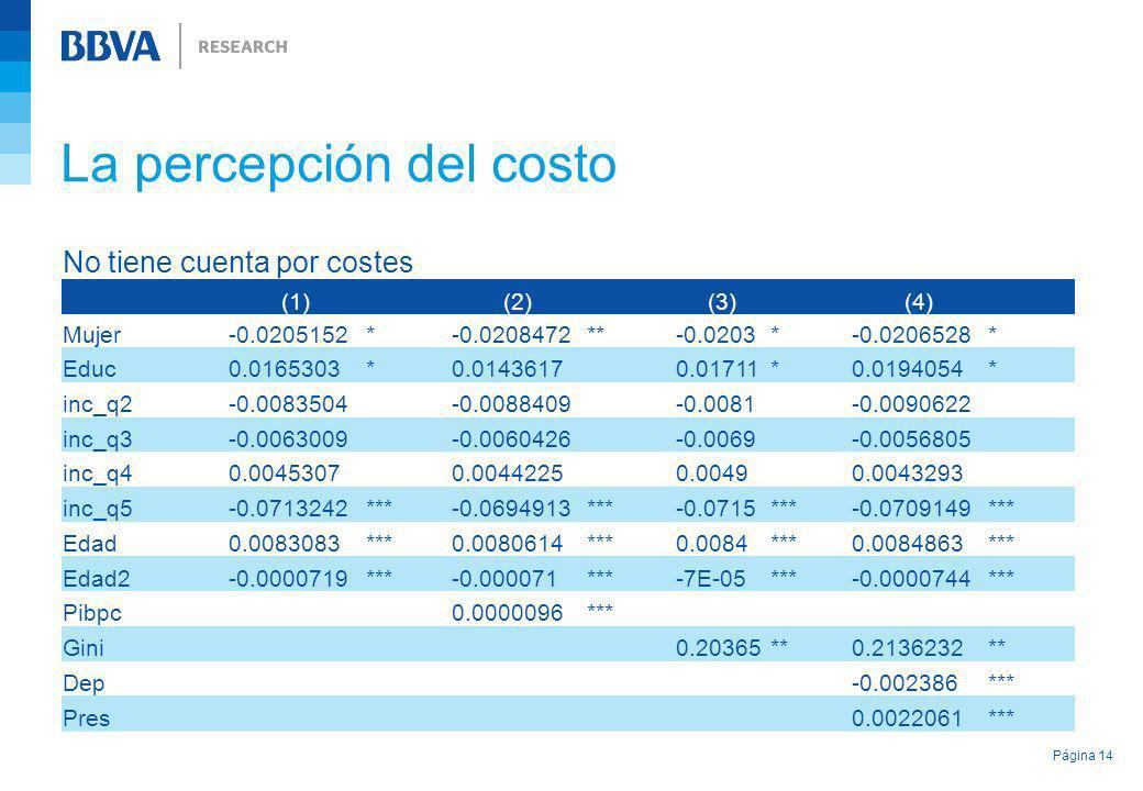 La percepción del costo Página 14 No tiene cuenta por costes (1) (2) (3) (4) Mujer-0.0205152*-0.0208472**-0.0203*-0.0206528* Educ0.0165303*0.01436170.