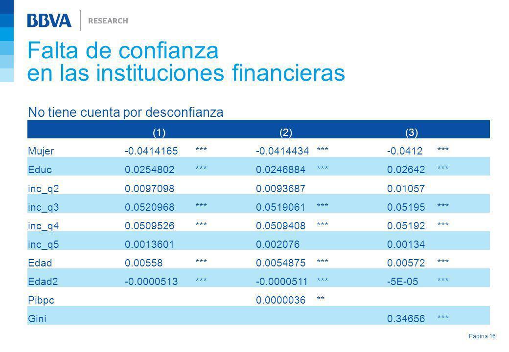 Falta de confianza en las instituciones financieras Página 16 No tiene cuenta por desconfianza (1) (2) (3) Mujer-0.0414165***-0.0414434***-0.0412*** E