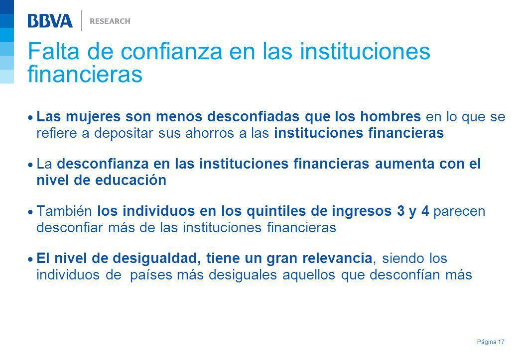 Falta de confianza en las instituciones financieras Las mujeres son menos desconfiadas que los hombres en lo que se refiere a depositar sus ahorros a