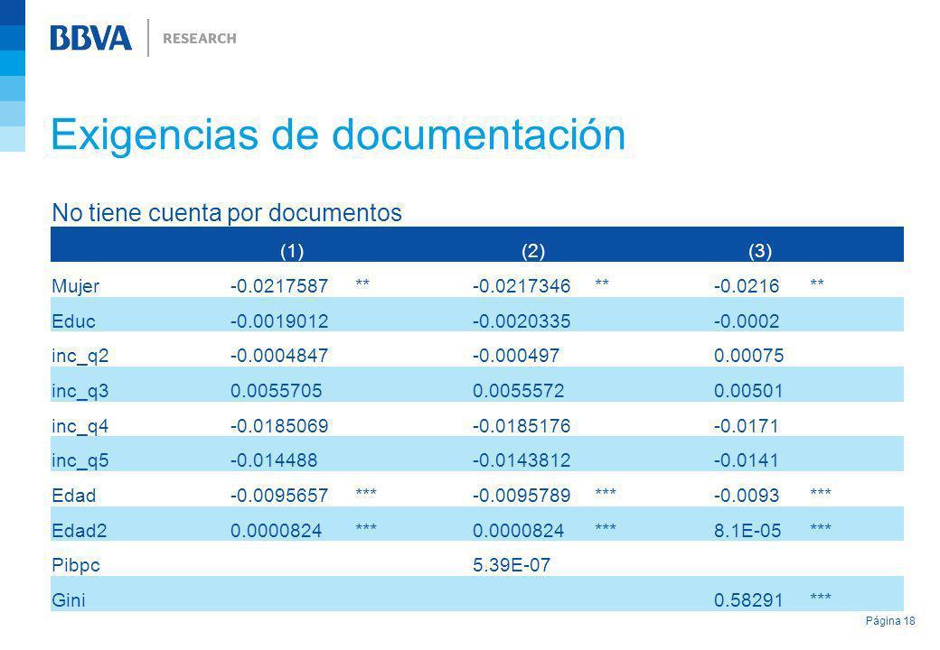 Exigencias de documentación Página 18 No tiene cuenta por documentos (1) (2) (3) Mujer-0.0217587**-0.0217346**-0.0216** Educ-0.0019012-0.0020335-0.000