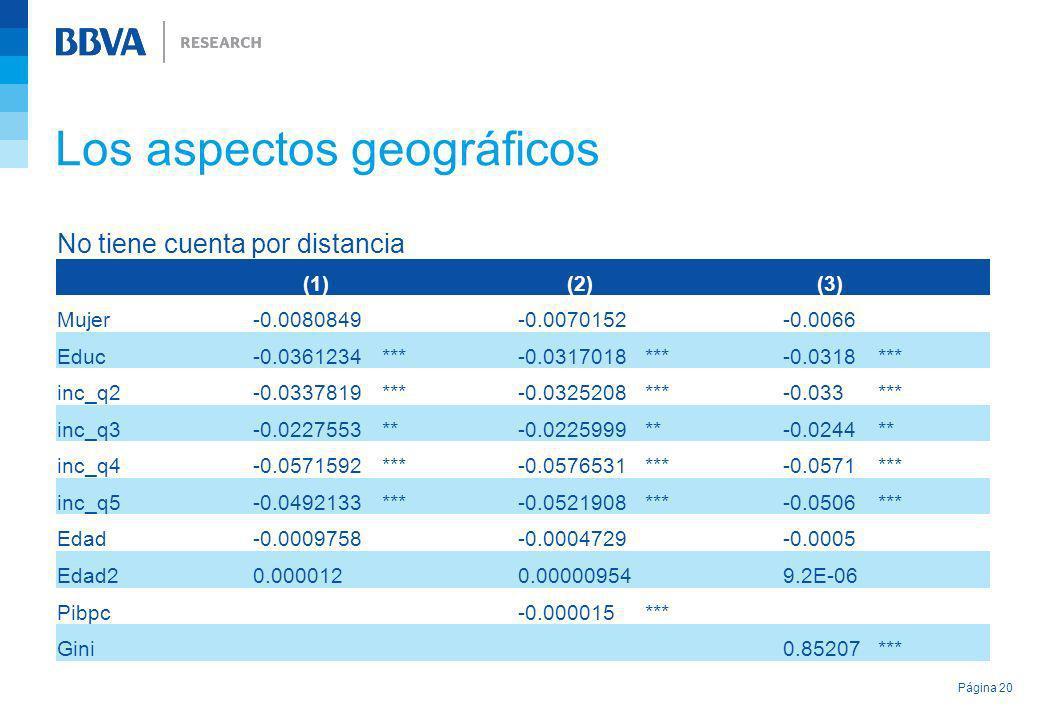 Los aspectos geográficos Página 20 No tiene cuenta por distancia (1) (2) (3) Mujer-0.0080849-0.0070152-0.0066 Educ-0.0361234***-0.0317018***-0.0318***