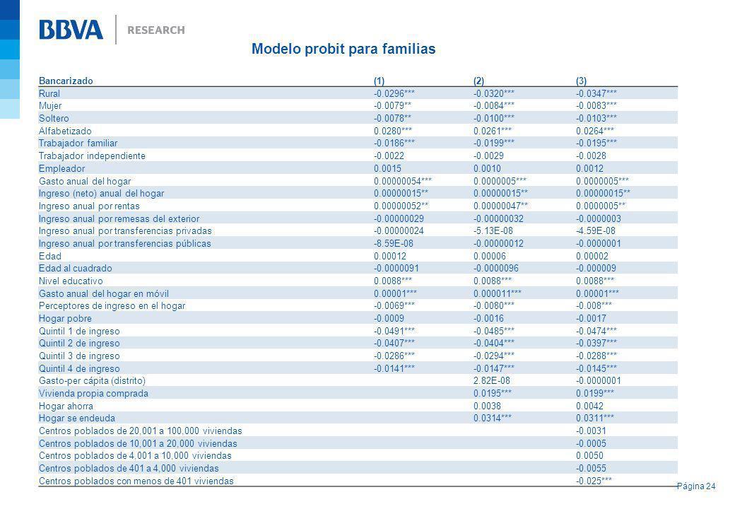 Página 24 Bancarizado (1)(2)(3) Rural-0.0296***-0.0320***-0.0347*** Mujer-0.0079**-0.0084***-0.0083*** Soltero-0.0078**-0.0100***-0.0103*** Alfabetiza