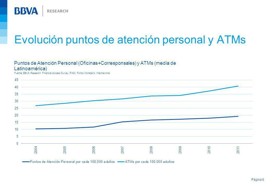Evolución puntos de atención personal y ATMs Página 8 Fuente: BBVA Research. Financial Access Survey (FAS), Fondo Monetario Internacional