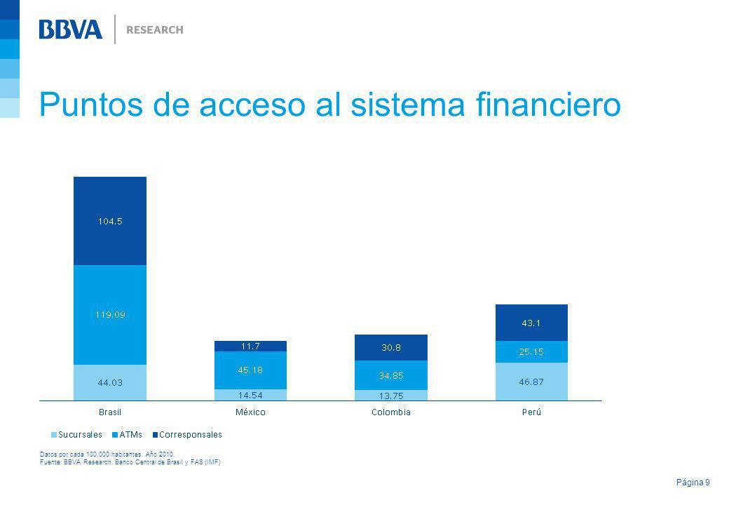 Puntos de acceso al sistema financiero Página 9 Datos por cada 100,000 habitantes. Año 2010. Fuente: BBVA Research. Banco Central de Brasil y FAS (IMF
