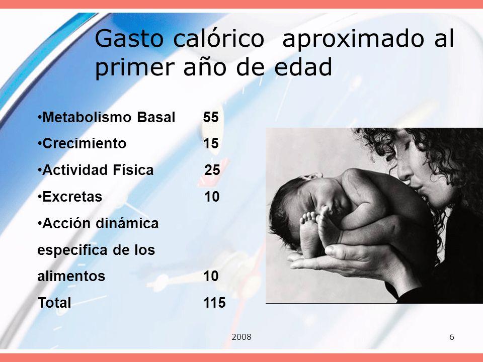 20086 Gasto calórico aproximado al primer año de edad Metabolismo Basal 55 Crecimiento 15 Actividad Física 25 Excretas 10 Acción dinámica especifica d