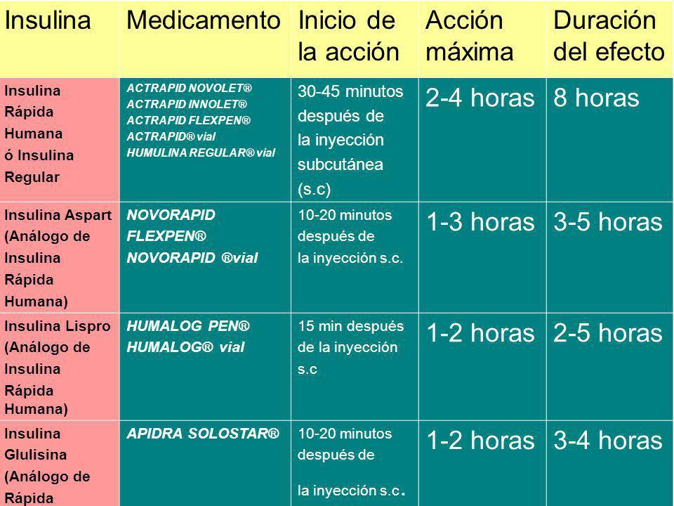 InsulinaMedicamentoInicio de la Acción Acción Máxima Duracion del efecto Insulina Intermedia Humana INSULATARD VIAL INSULATARD FLEXPEN HUMULINA NPH VIAL HUMULINA NPH PEN 2 horas después de la inyección s.c.