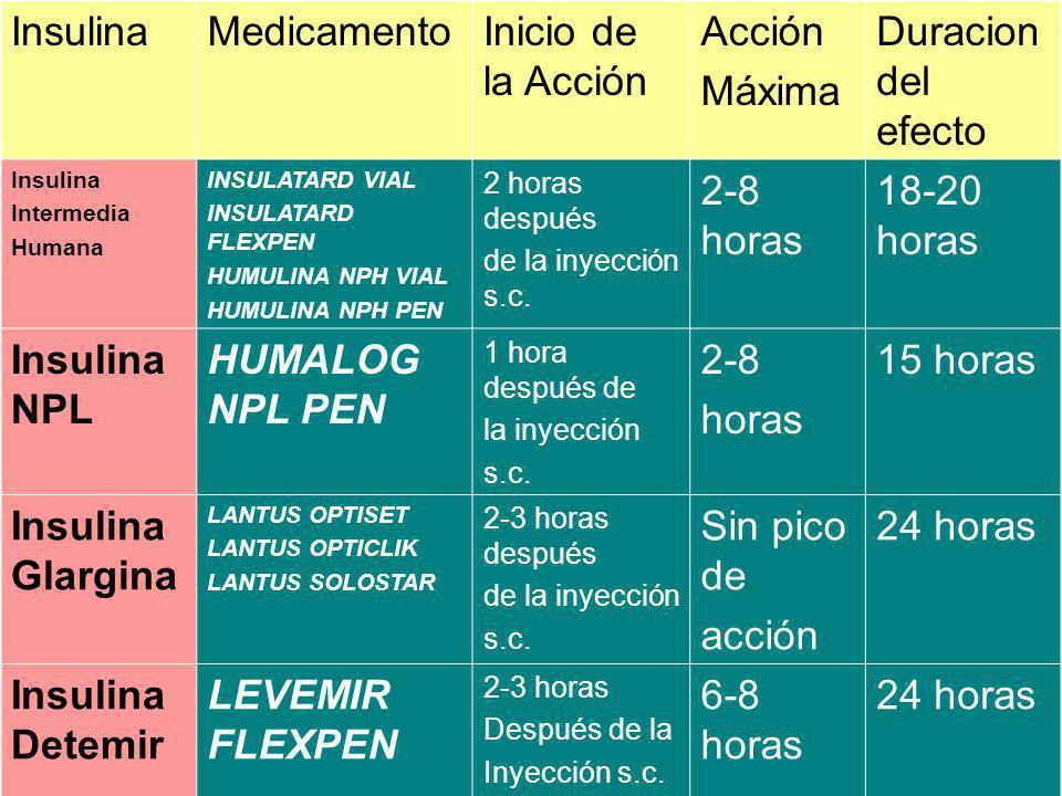 InsulinaMedicamentoInicio de la Acción Acción Máxima Duracion del efecto Insulina Intermedia Humana INSULATARD VIAL INSULATARD FLEXPEN HUMULINA NPH VI