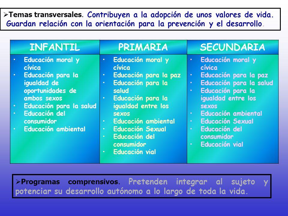 INFANTILPRIMARIASECUNDARIA Educación moral y cívica Educación para la igualdad de oportunidades de ambos sexos Educación para la salud Educación del c