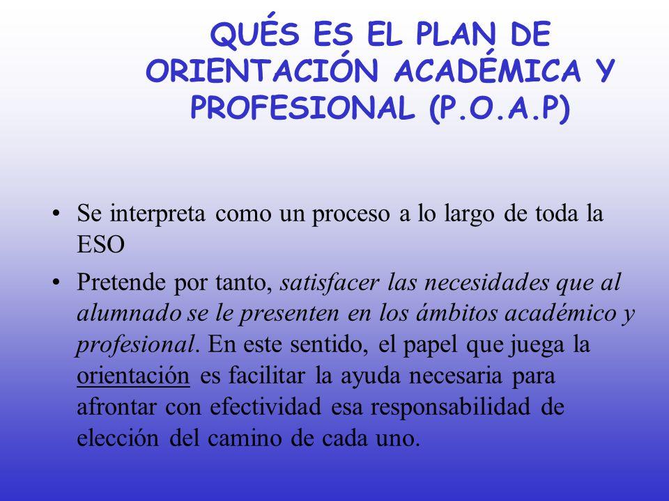 QUÉS ES EL PLAN DE ORIENTACIÓN ACADÉMICA Y PROFESIONAL (P.O.A.P) Se interpreta como un proceso a lo largo de toda la ESO Pretende por tanto, satisface