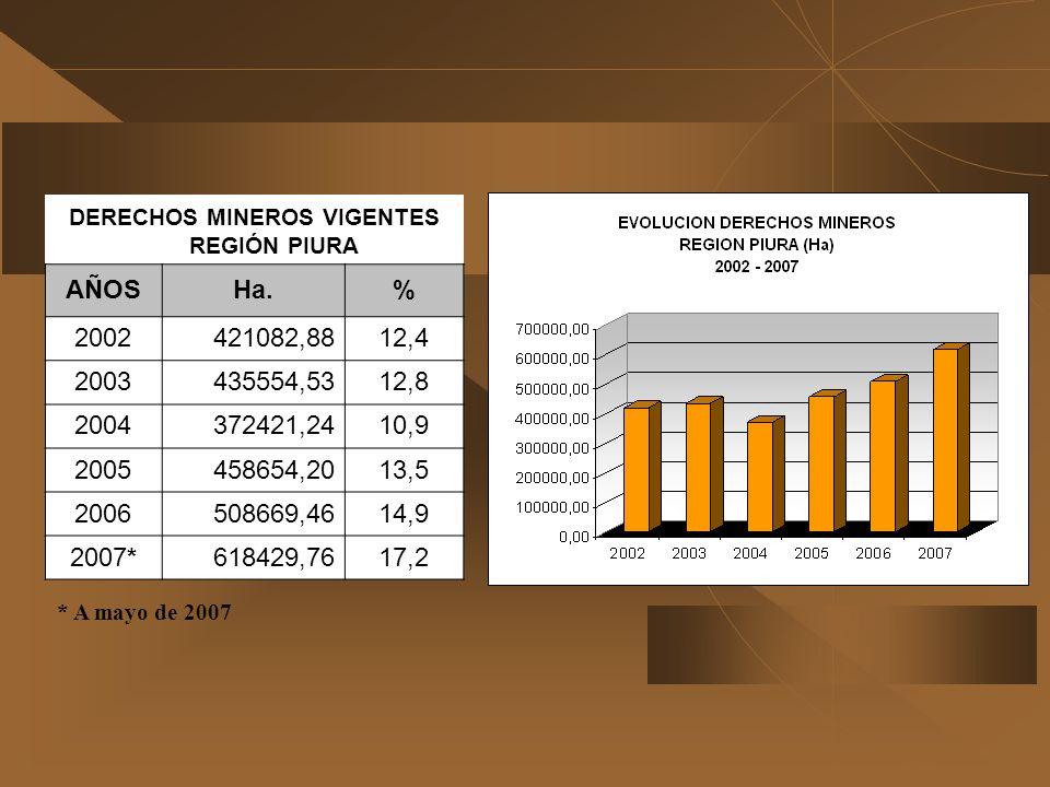 DERECHOS MINEROS VIGENTES REGIÓN PIURA AÑOSHa.% 2002421082,8812,4 2003435554,5312,8 2004372421,2410,9 2005458654,2013,5 2006508669,4614,9 2007*618429,
