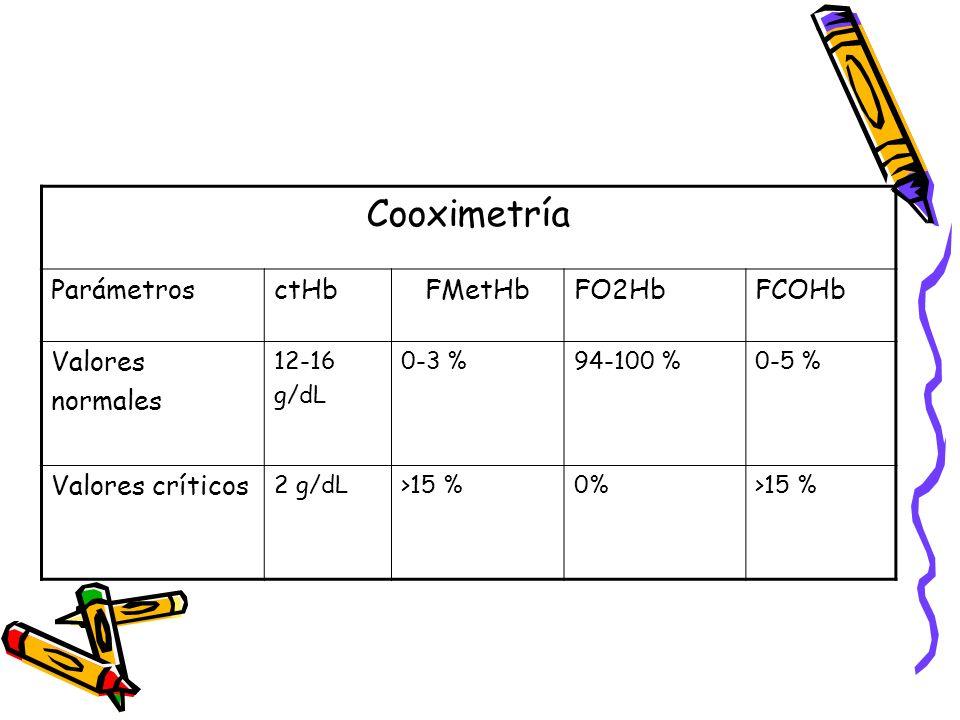 Cooximetría ParámetrosctHbFMetHbFO2HbFCOHb Valores normales 12-16 g/dL 0-3 %94-100 %0-5 % Valores críticos 2 g/dL>15 %0%>15 %