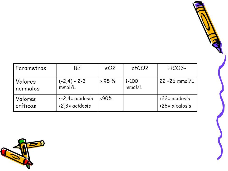 ParametrosBEsO2ctCO2HCO3- Valores normales (-2,4) - 2-3 mmol/L > 95 %1-100 mmol/L 22 –26 mmol/L Valores críticos <-2,4= acidosis >2,3= acidosis <90%<2