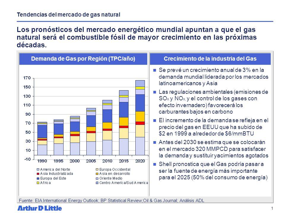 Opciones de monetización y comercialización de reservas de gas Preparado para: ANH Caracas, 10 de diciembre de 2004 Arthur D. Little de Venezuela, C.A