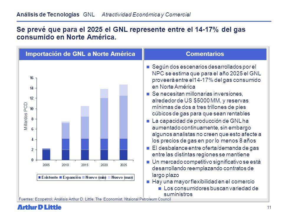 10 El desarrollo de un mercado spot de GNL ha focalizado sus esfuerzos en la reducción de los costos de inversión en procesamiento y transporte a fin