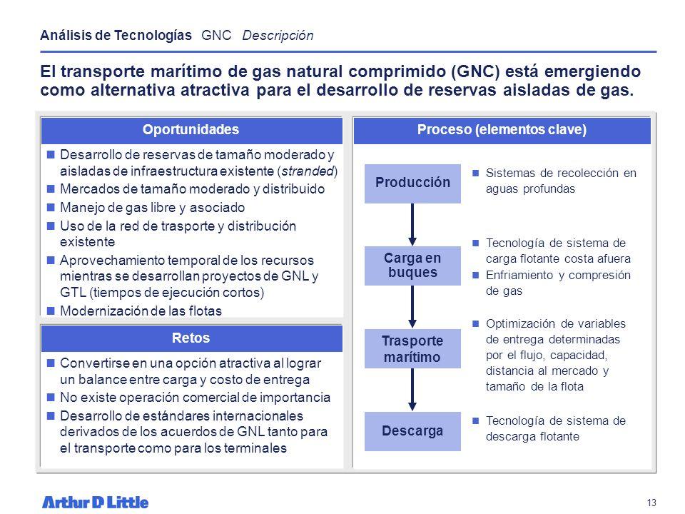 12 La elección de socios es clave para estructurar un proyecto de exportación de GNL integrado y exitoso que aborde asuntos clave del desarrollo de pr