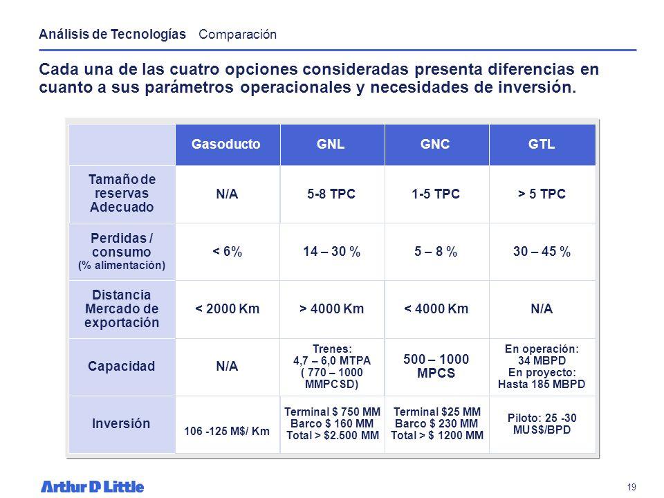 18 El retorno sobre la inversión de un proyecto de GTL varía dependiendo de los costos del gas y de construcción local. La tecnología de GTL es económ