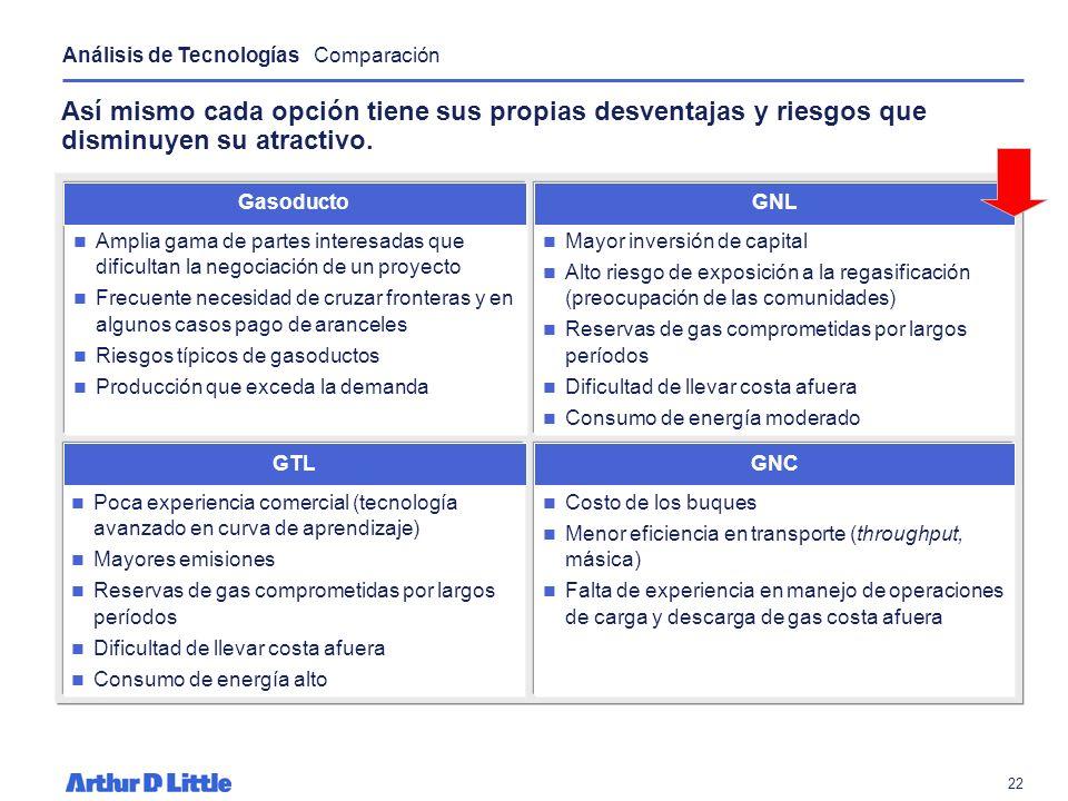 21 En conclusión cada una de las cuatro opciones para la monetización del gas presenta ciertas ventajas distintivas. Análisis de Tecnologías Comparaci