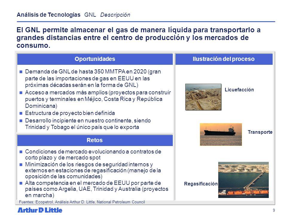 8 El Gasoducto presenta una alta atractividad comercial debido a la creciente demanda de gas en la región y la integración económica del hemisferio pe