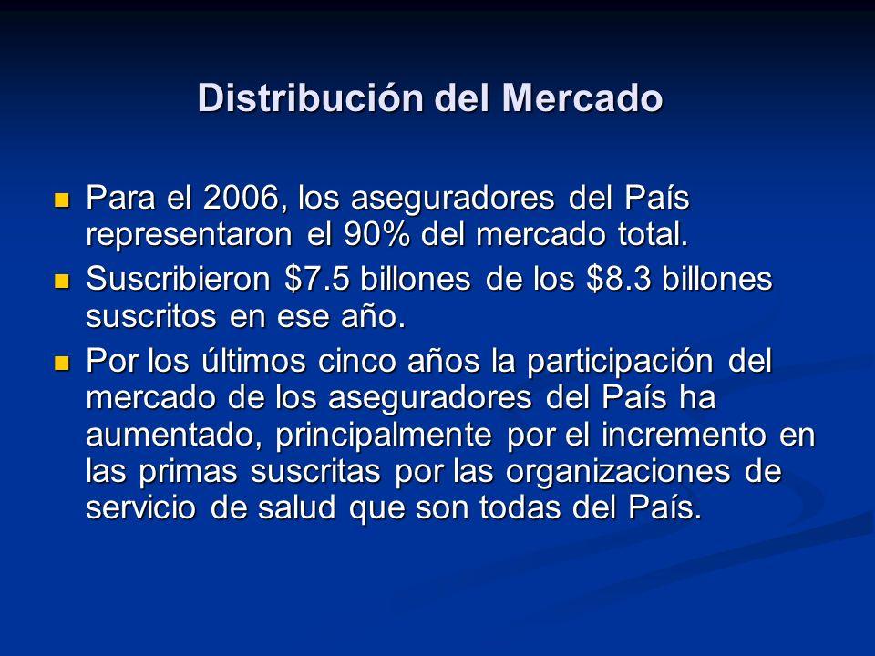Distribución del Mercado Para el 2006, los aseguradores del País representaron el 90% del mercado total.