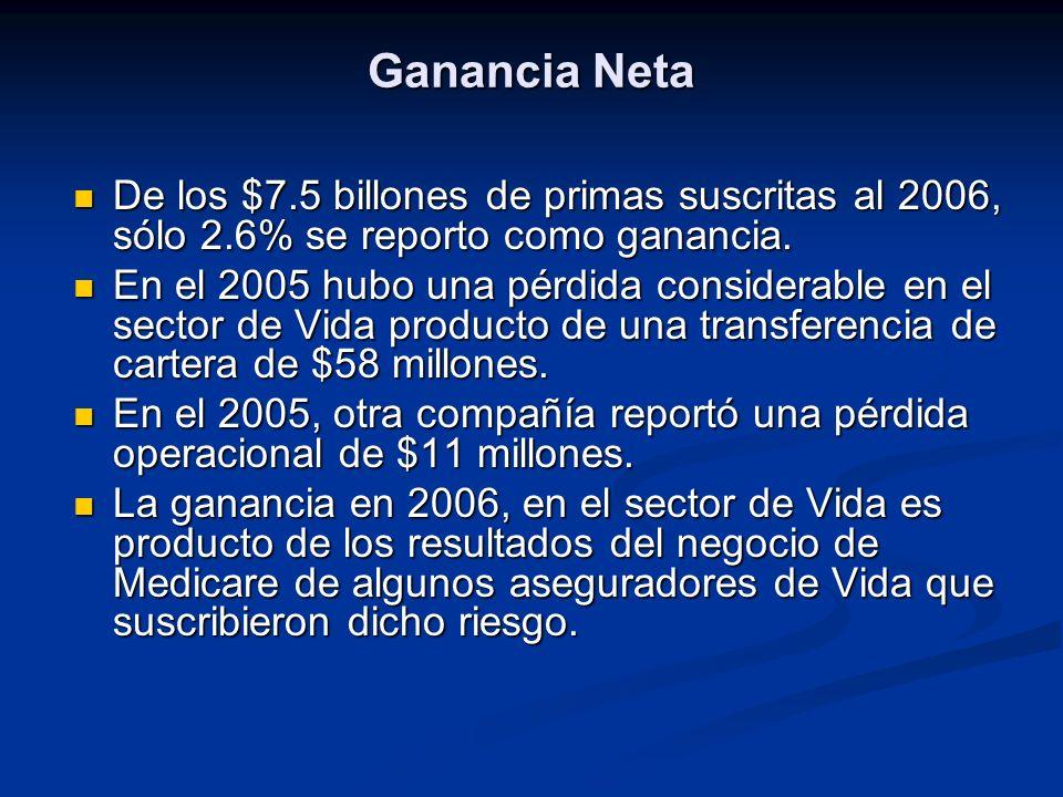 Ganancia Neta De los $7.5 billones de primas suscritas al 2006, sólo 2.6% se reporto como ganancia.