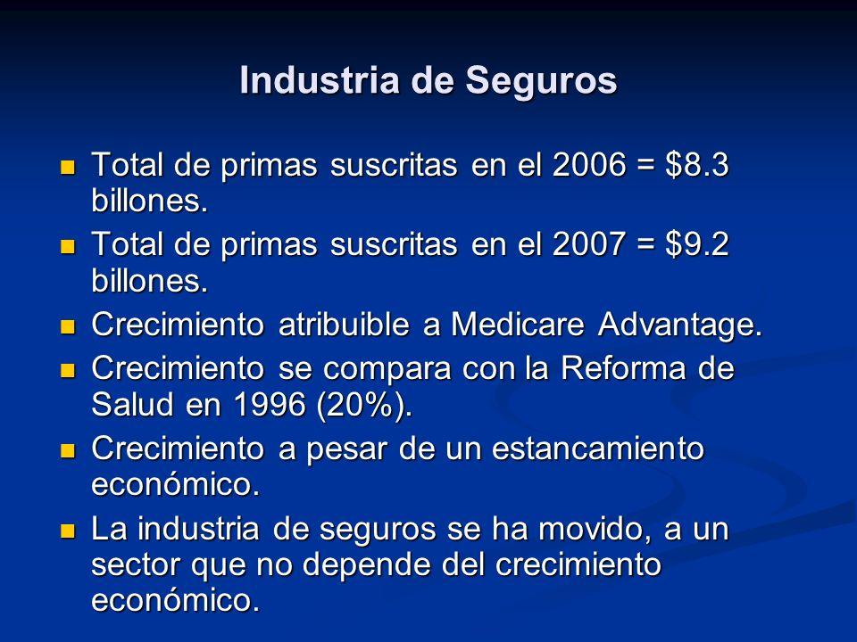 Industria de Seguros Total de primas suscritas en el 2006 = $8.3 billones.