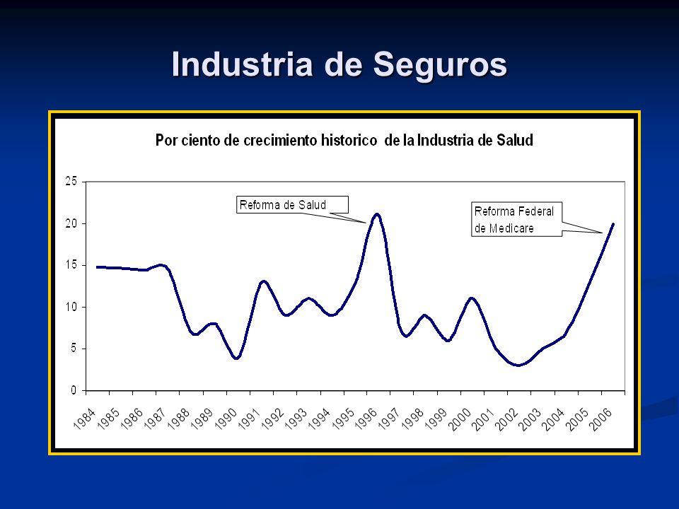 Industria de Seguros