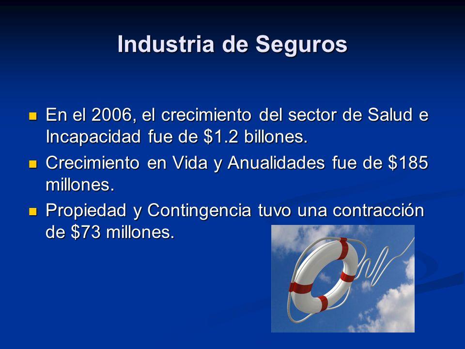 En el 2006, el crecimiento del sector de Salud e Incapacidad fue de $1.2 billones.