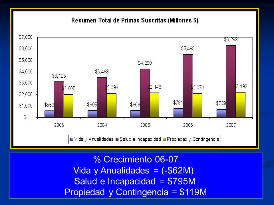 % Crecimiento 06-07 Vida y Anualidades = (-$62M) Salud e Incapacidad = $795M Propiedad y Contingencia = $119M