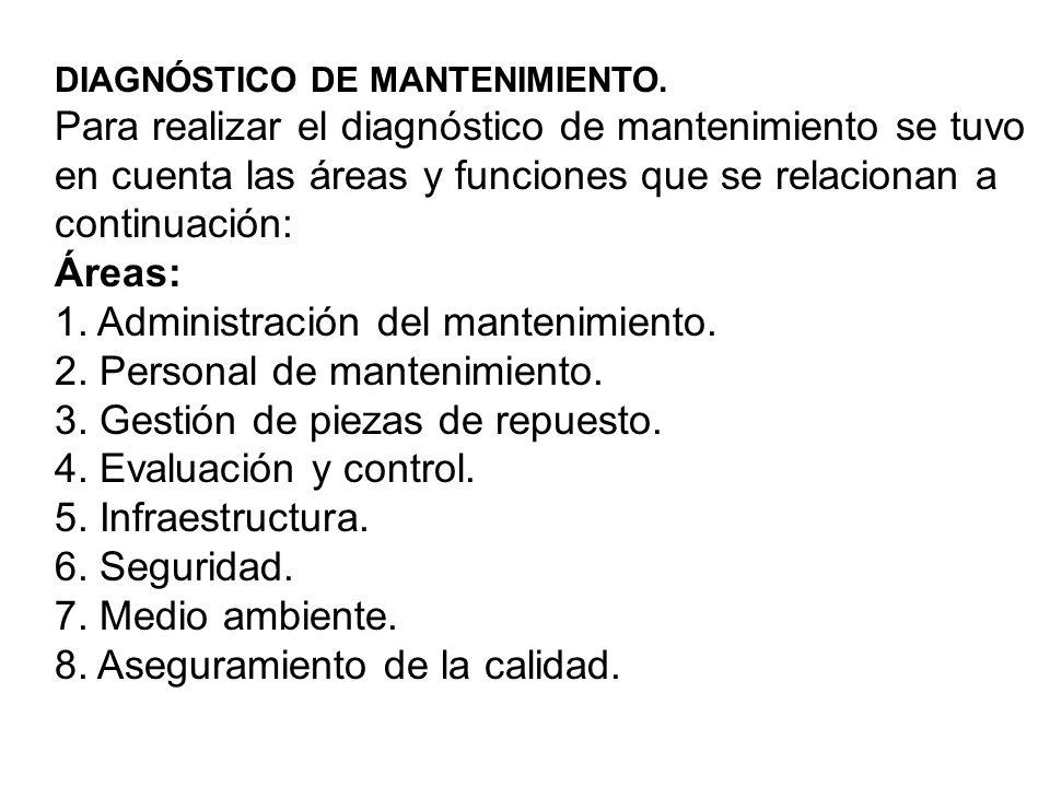 DIAGNÓSTICO DE MANTENIMIENTO. Para realizar el diagnóstico de mantenimiento se tuvo en cuenta las áreas y funciones que se relacionan a continuación: