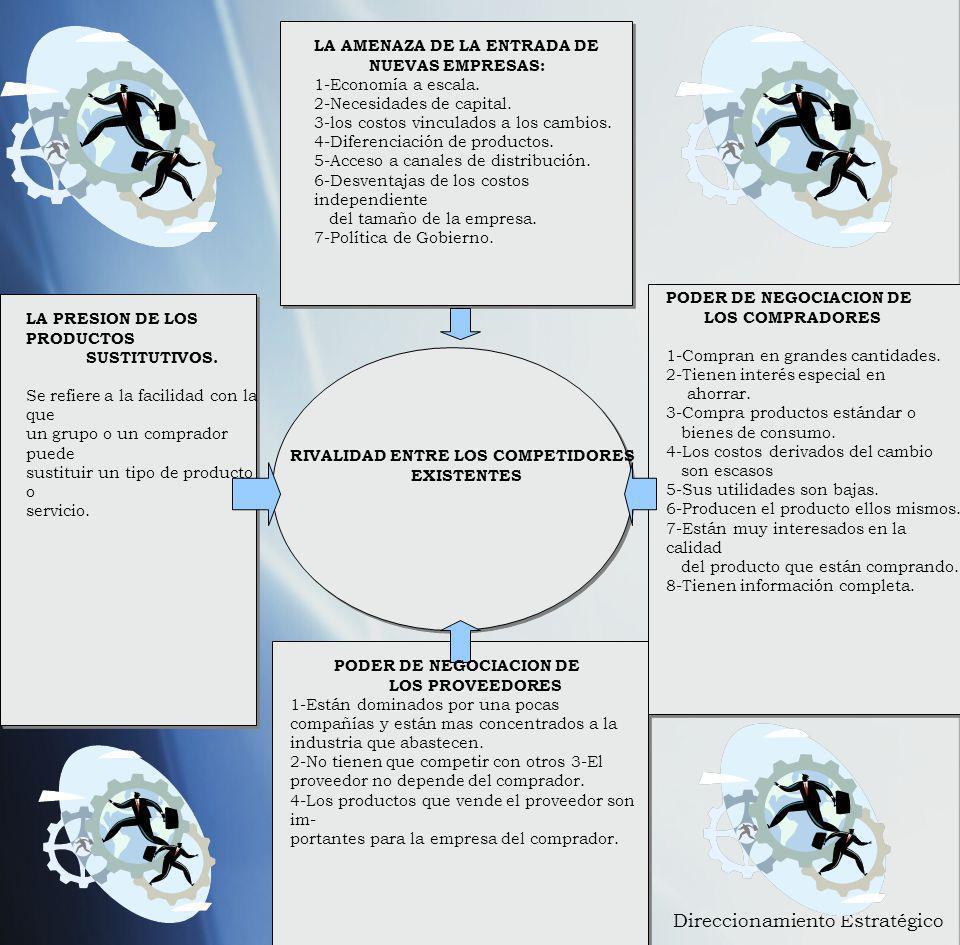 LA AMENAZA DE LA ENTRADA DE NUEVAS EMPRESAS: 1-Economía a escala. 2-Necesidades de capital. 3-los costos vinculados a los cambios. 4-Diferenciación de