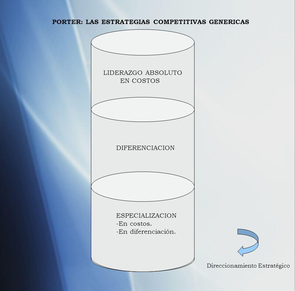 PORTER: LAS ESTRATEGIAS COMPETITIVAS GENERICAS LIDERAZGO ABSOLUTO EN COSTOS DIFERENCIACION ESPECIALIZACION -En costos. -En diferenciación. Direccionam