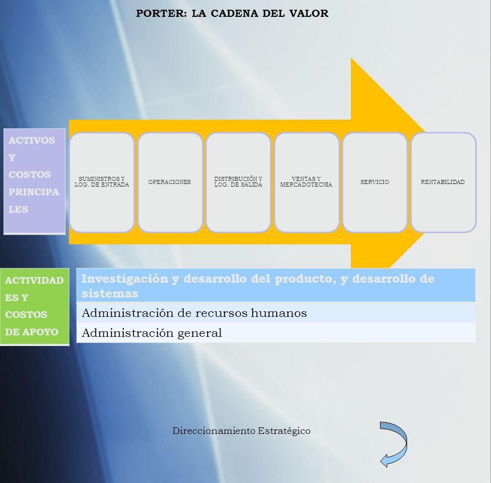 PORTER: LA CADENA DEL VALOR Direccionamiento Estratégico Investigación y desarrollo del producto, y desarrollo de sistemas Administración de recursos