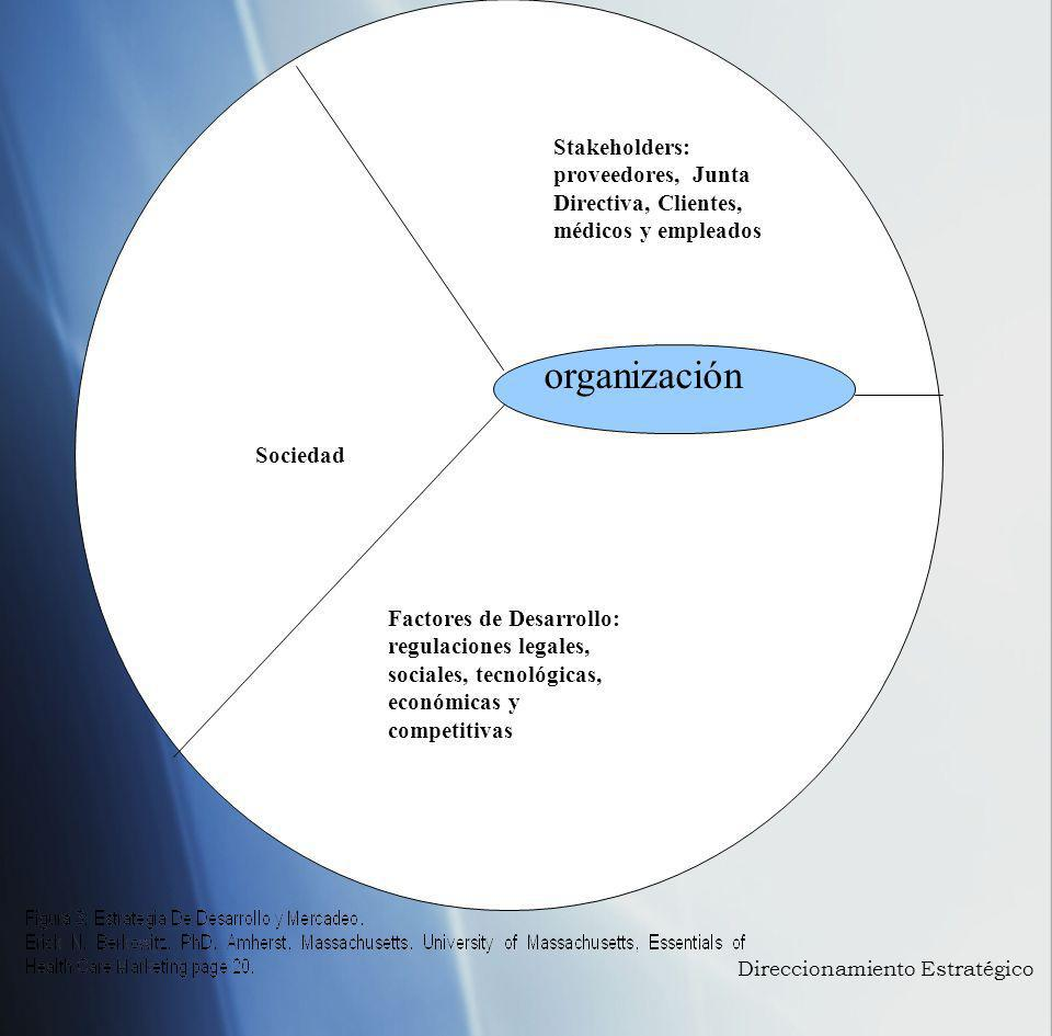Stakeholders: proveedores, Junta Directiva, Clientes, médicos y empleados Sociedad Factores de Desarrollo: regulaciones legales, sociales, tecnológica