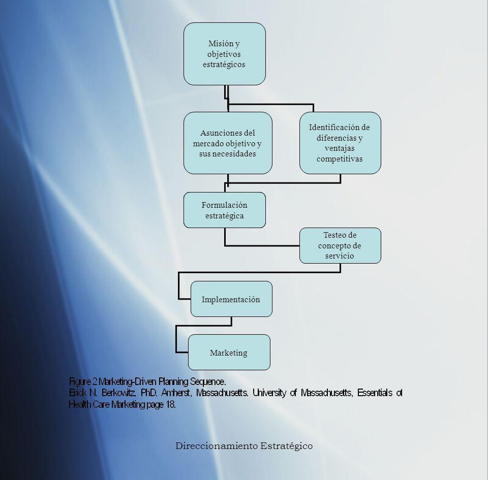 Misión y objetivos estratégicos Formulación estratégica Asunciones del mercado objetivo y sus necesidades Identificación de diferencias y ventajas com