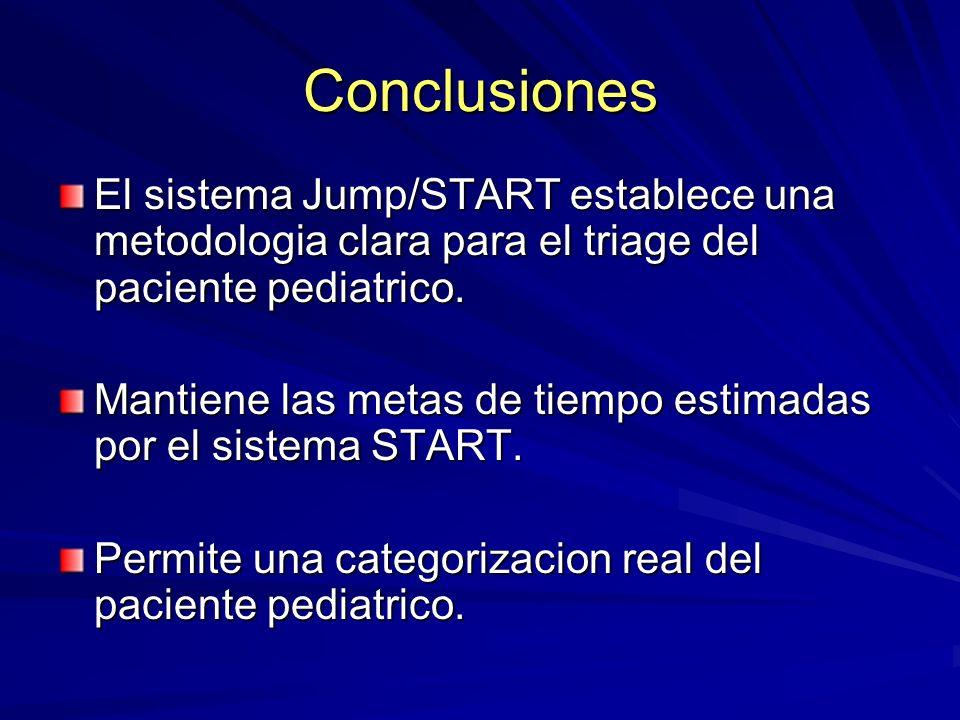 Conclusiones El sistema Jump/START establece una metodologia clara para el triage del paciente pediatrico. Mantiene las metas de tiempo estimadas por