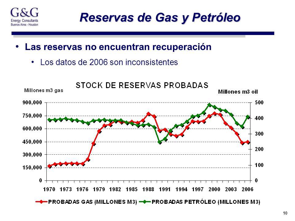 10 Reservas de Gas y Petróleo Las reservas no encuentran recuperación Los datos de 2006 son inconsistentes