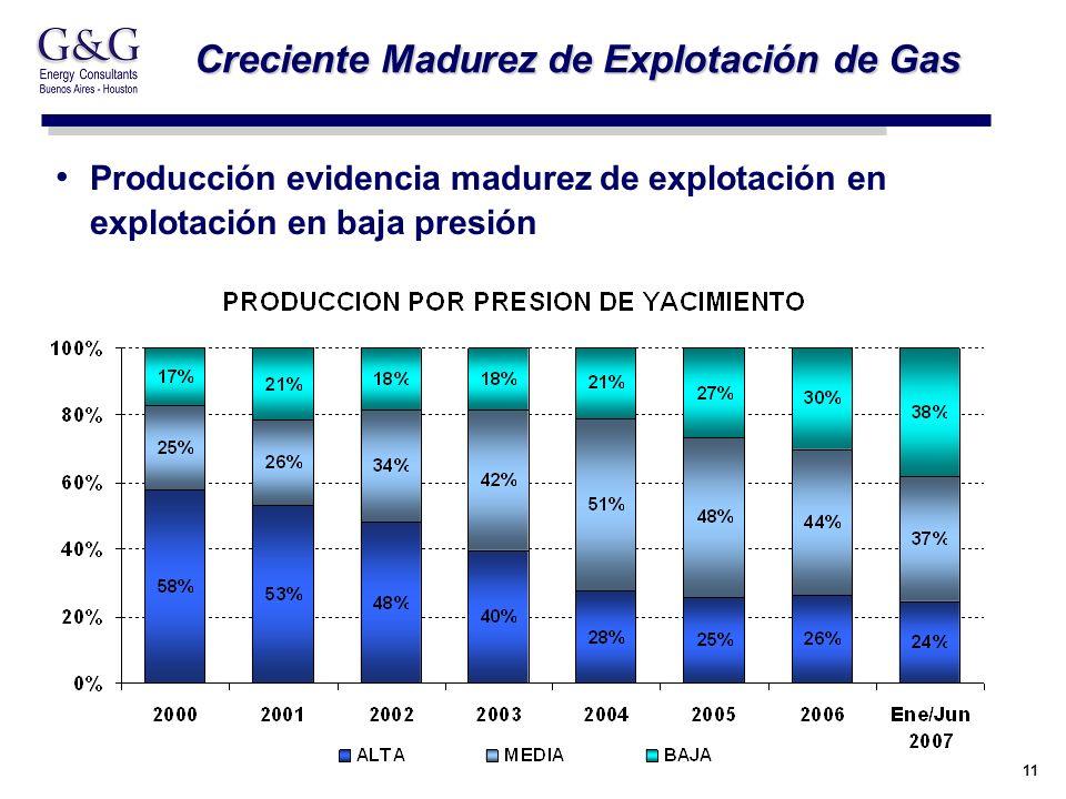 11 Creciente Madurez de Explotación de Gas Producción evidencia madurez de explotación en explotación en baja presión