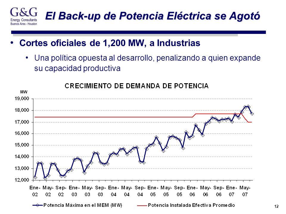 12 El Back-up de Potencia Eléctrica se Agotó Cortes oficiales de 1,200 MW, a Industrias Una política opuesta al desarrollo, penalizando a quien expand