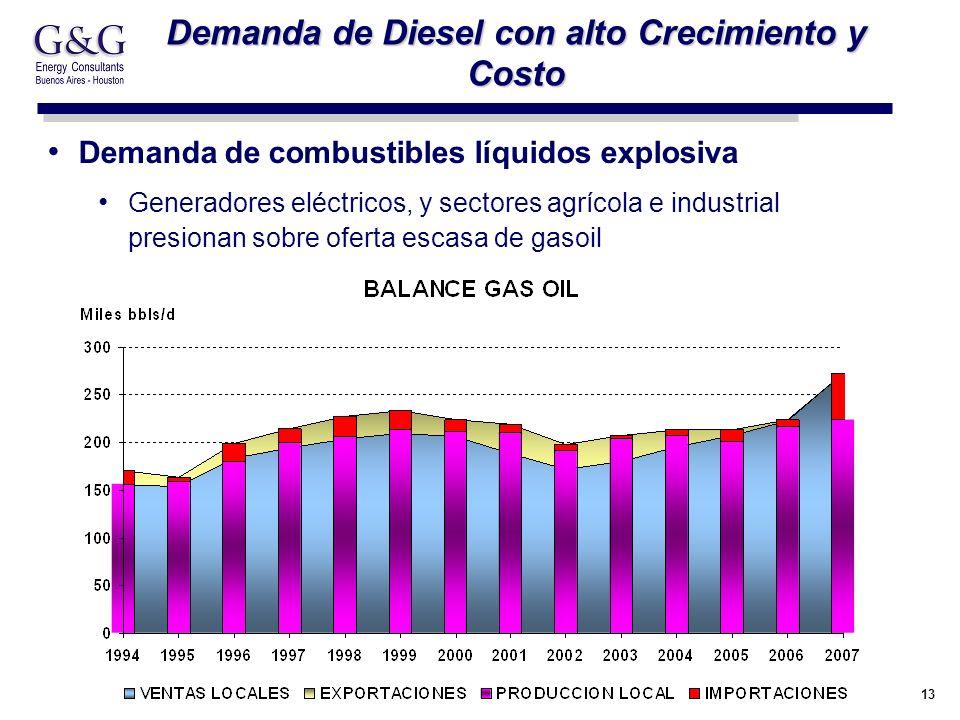 13 Demanda de Diesel con alto Crecimiento y Costo Demanda de combustibles líquidos explosiva Generadores eléctricos, y sectores agrícola e industrial presionan sobre oferta escasa de gasoil