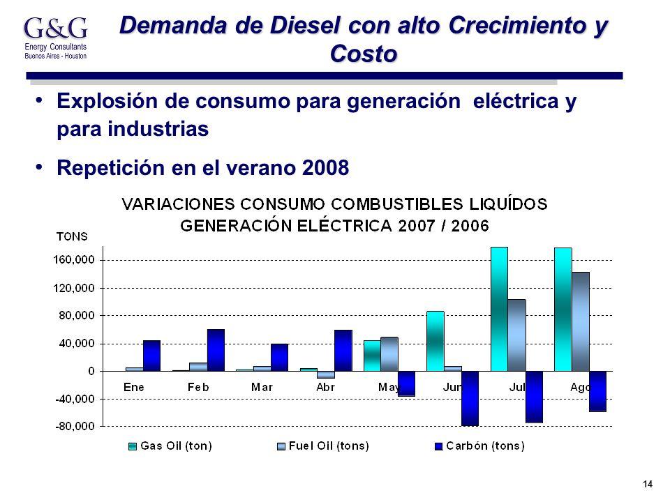 14 Demanda de Diesel con alto Crecimiento y Costo Explosión de consumo para generación eléctrica y para industrias Repetición en el verano 2008